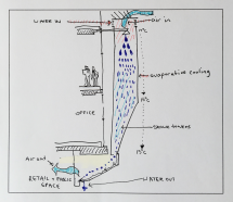 Section sketch of the CH2 shower tower - Passive design for climate (thermal mass research and alternatives to air conditioning in high rises)